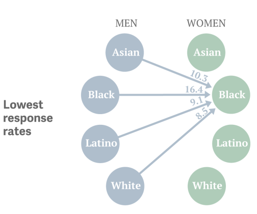 Uncomfortable Racial Preferences Revealed By Online Hookup