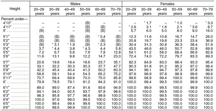 6 feet is not average height   American Census Data 2010   ShortGuyCentral