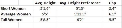 Both Tall Women And Short Women Prefer Tall Men | ShortGuyCentral
